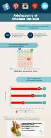 Adolescents et réseaux sociaux