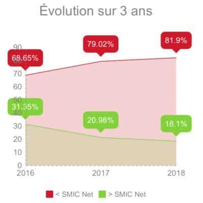 évolutions revenus sur 3 ans - Béthune Sophrologue - Sabine PERNET